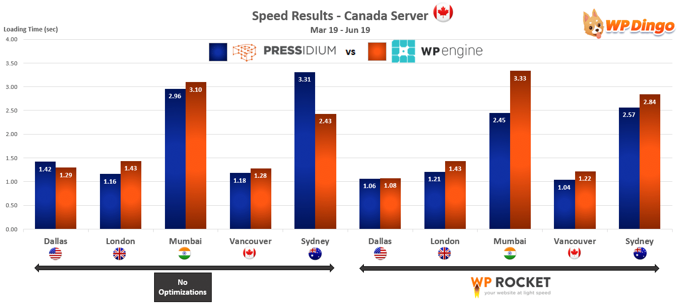 2019 Pressidium vs WP Engine Speed Chart - Canada Server