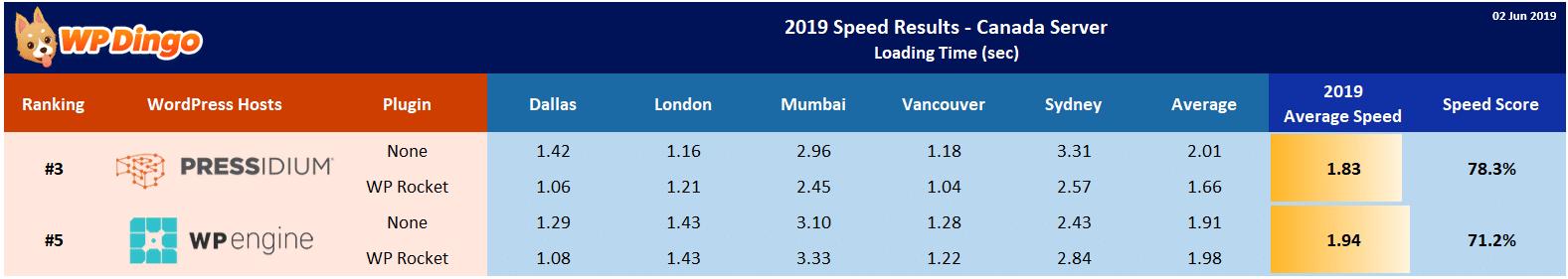 2019 Pressidium vs WP Engine Speed Table - Canada Server