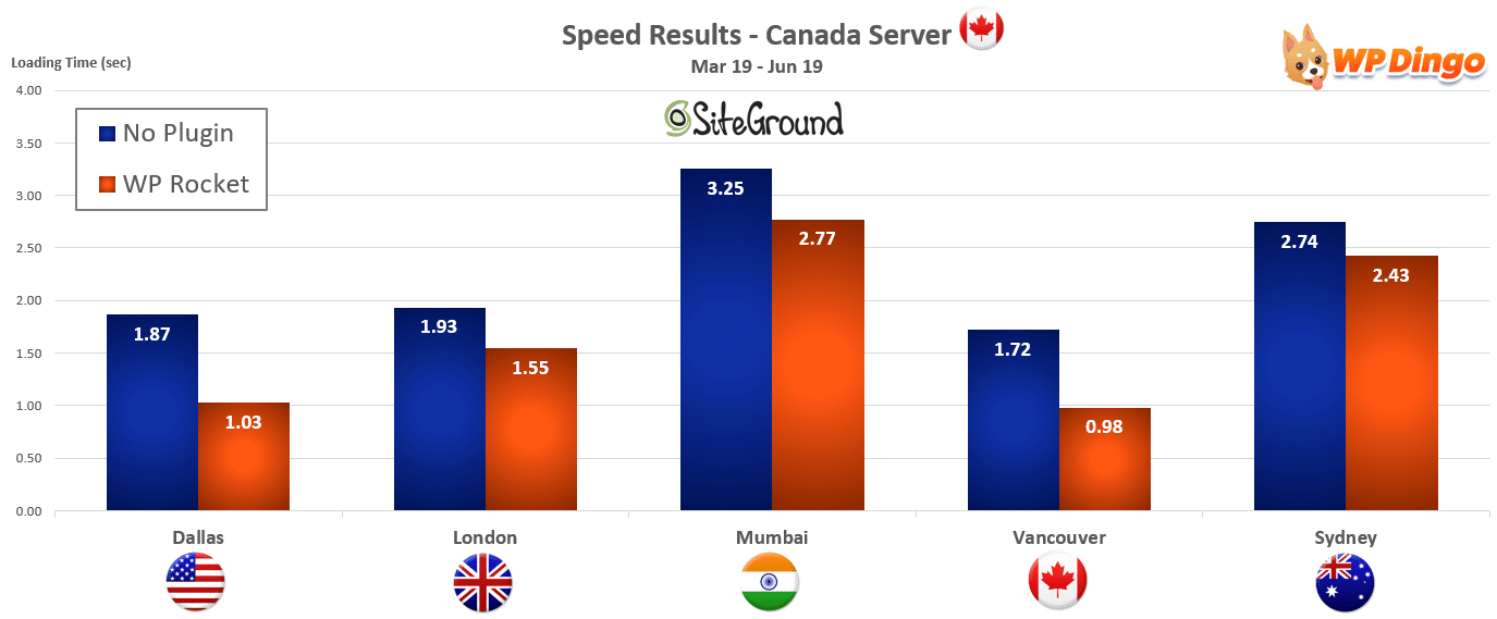 2019 SiteGround Speed Chart - Canada Server