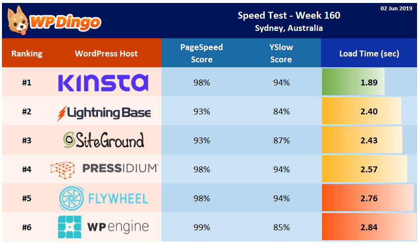 Speed Test Results - Summary Table - Week 160