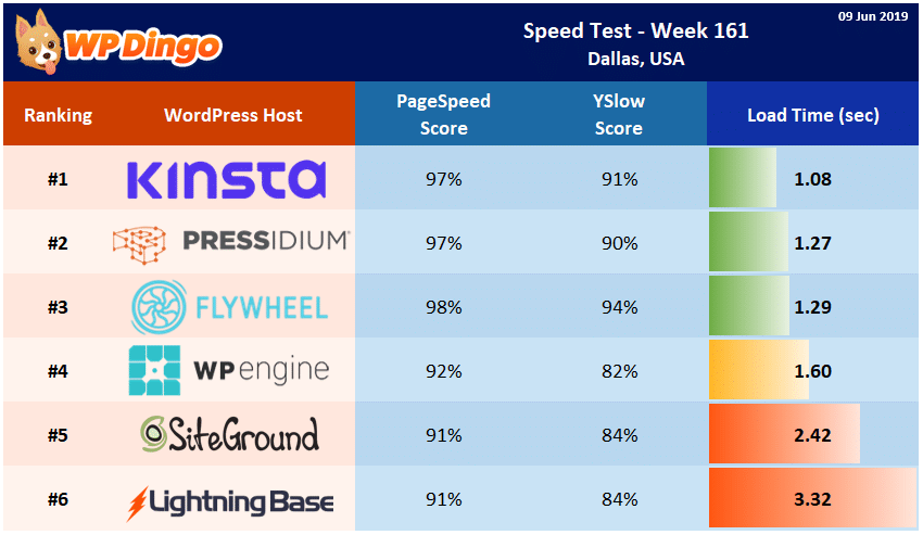 Speed Test Results - Summary Table - Week 161