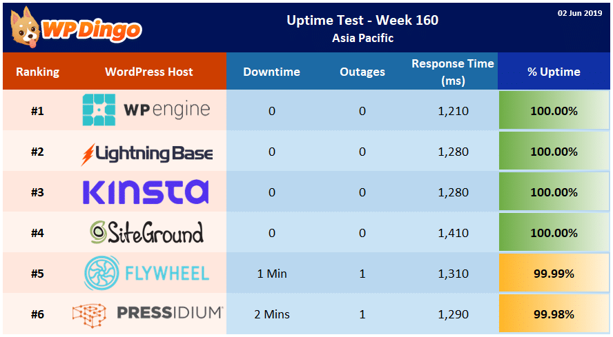 Uptime Test Results - Week 160 Summary Table
