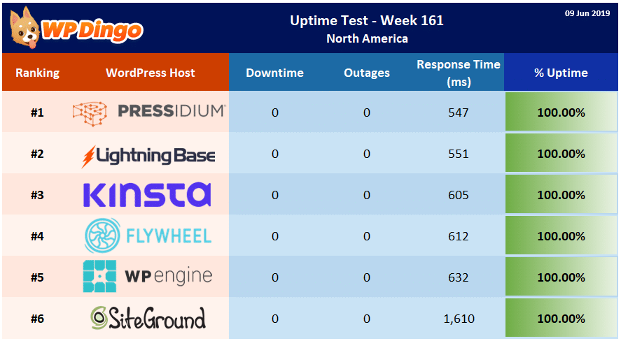 Uptime Test Results - Week 161 Summary Table