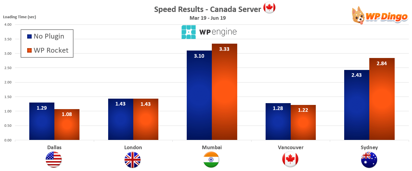 2019 WP Engine Speed Chart - Canada Server