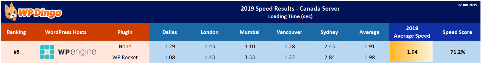 2019 WP Engine Speed Table - Canada Server