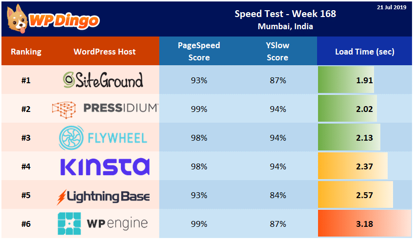 Speed Test Results - Summary Table - Week 168