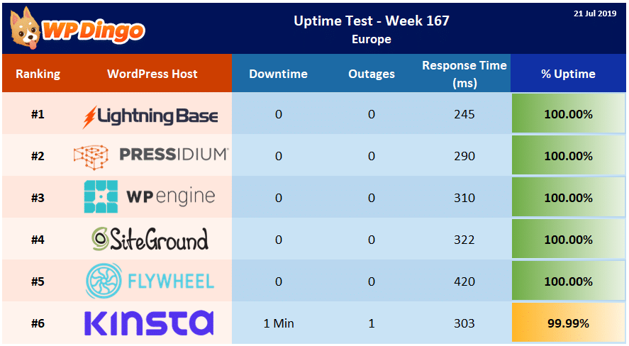 Uptime Test Results - Week 167 Summary Table