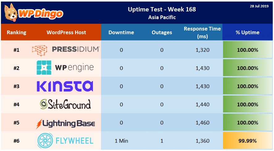 Uptime Test Results - Week 168 Summary Table