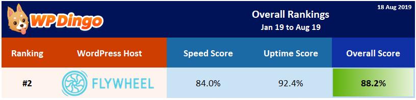 2019 Flywheel Overall Rank