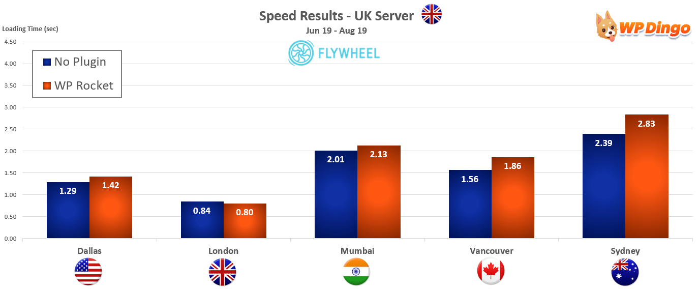 2019 Flywheel Speed Chart - UK Server