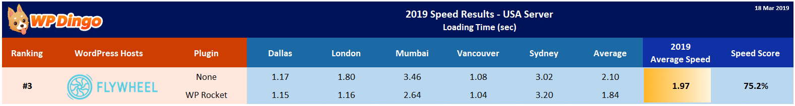 2019 Flywheel Speed Table - USA Server