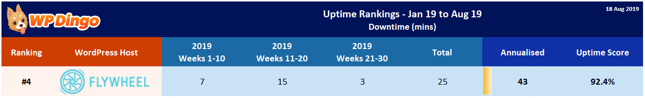 Flywheel 2019 Uptime Test Results