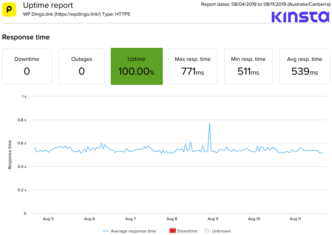 Kinsta Uptime Dashboard & Response Time Chart