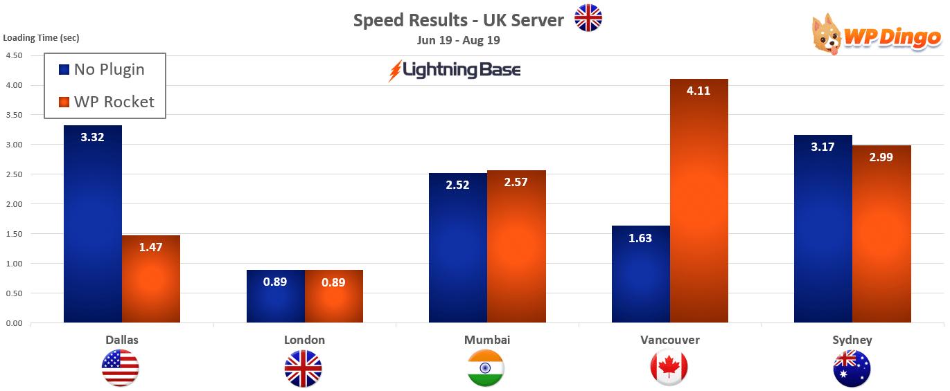 2019 Lightning Base Speed Chart - UK Server
