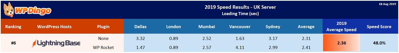 2019 Lightning Base Speed Table - UK Server
