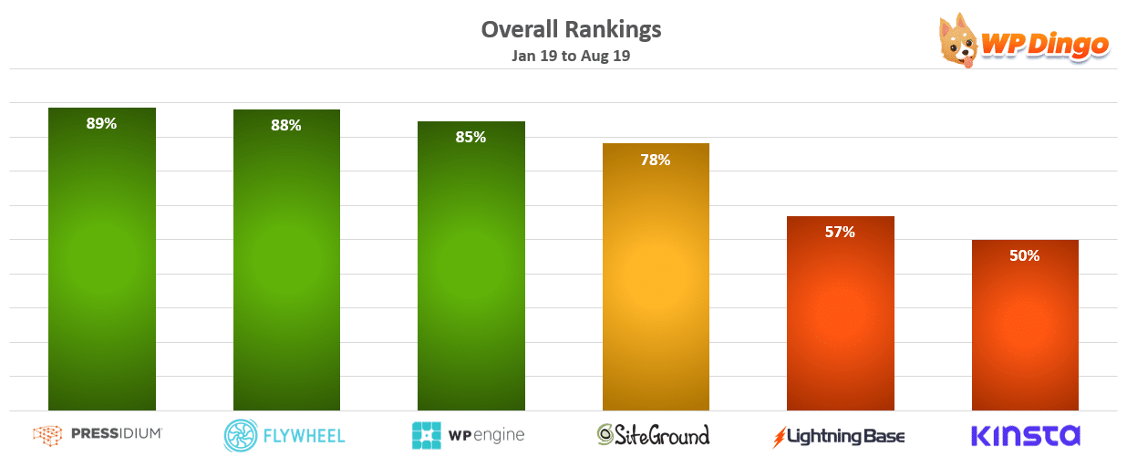 Overall Rankings Chart - Jan 2019 to Aug 2019