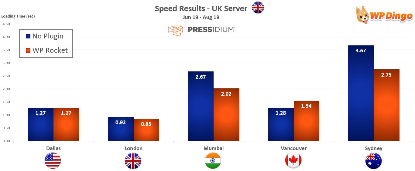 2019 Pressidium Speed Chart - UK Server