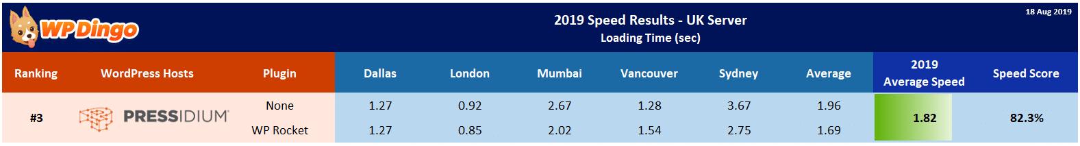2019 Pressidium Speed Table - UK Server