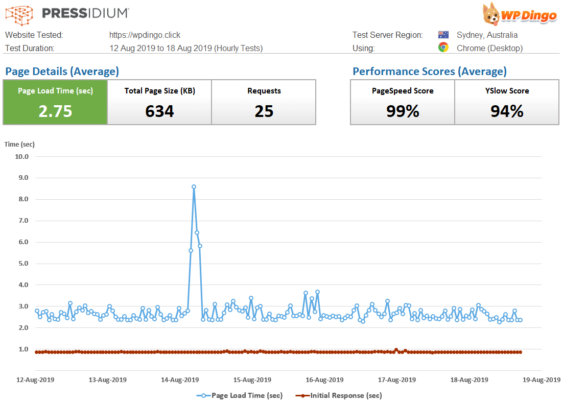 Pressidium Speed Dashboard & Load Time Chart