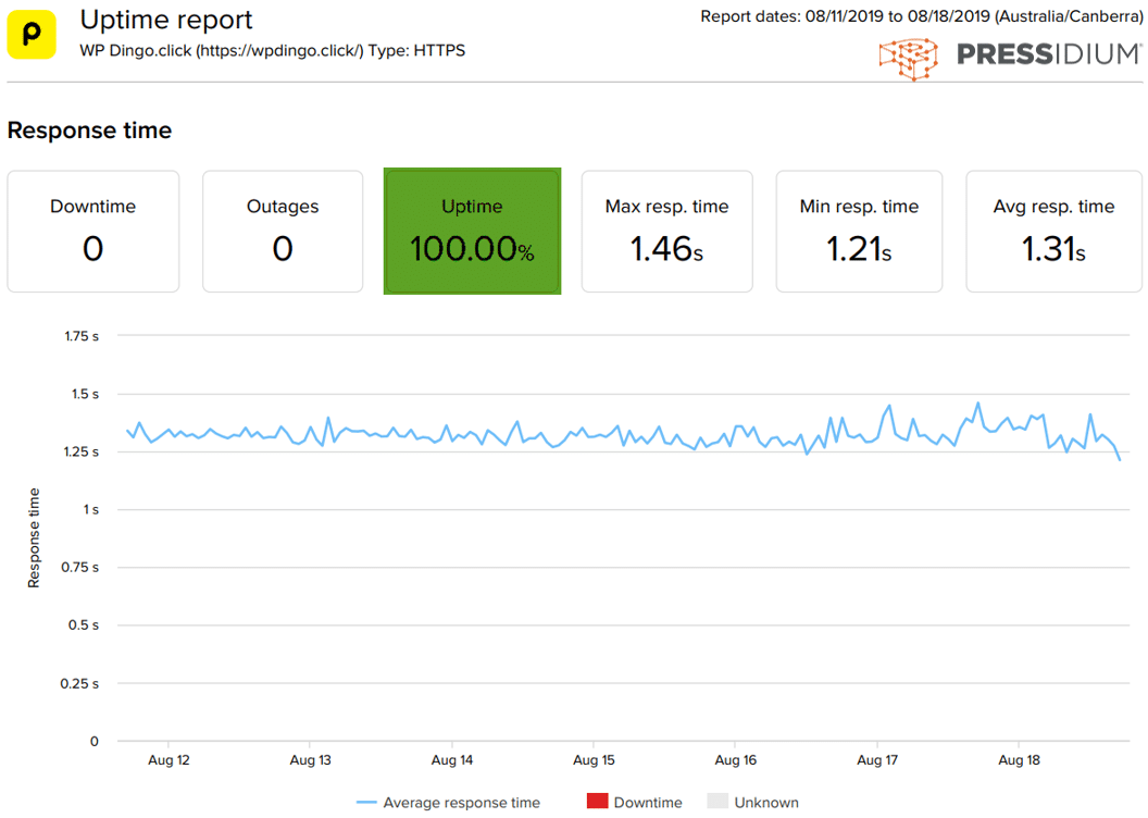 Pressidium Uptime Dashboard & Response Time Chart