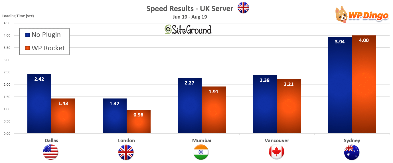 2019 SiteGround Speed Chart - UK Server