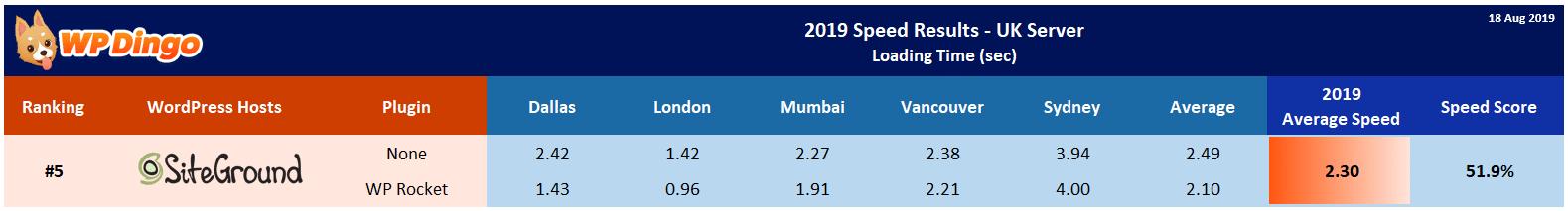 2019 SiteGround Speed Table - UK Server