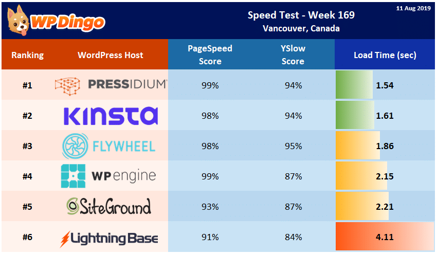 Speed Test Results - Summary Table - Week 169
