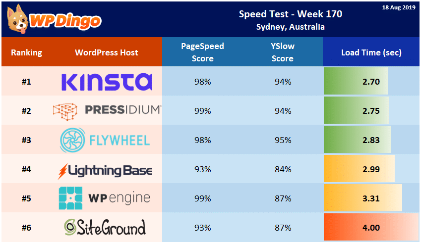 Speed Test Results - Summary Table - Week 170