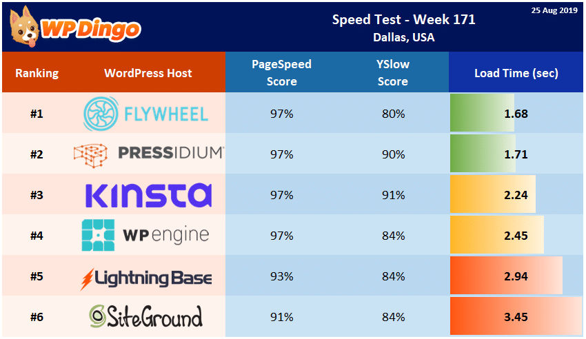 Speed Test Results - Summary Table - Week 171