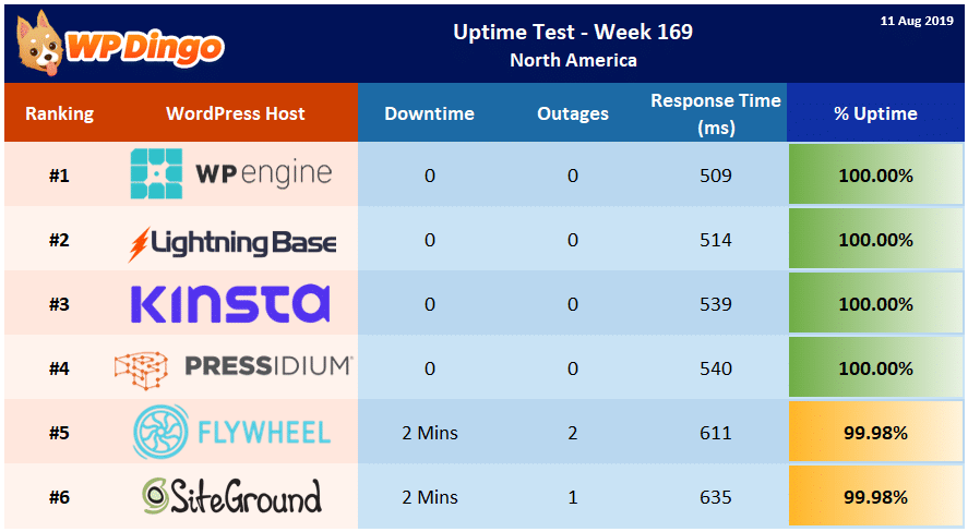Uptime Test Results - Week 169 Summary Table