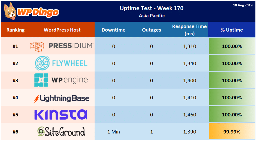 Uptime Test Results - Week 170 Summary Table