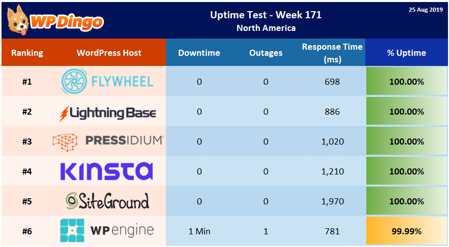 Uptime Test Results - Week 171 Summary Table