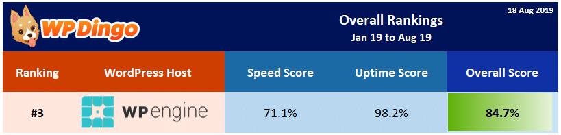 2019 WP Engine Overall Rank