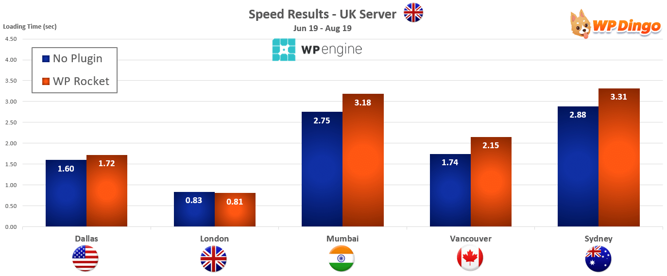 2019 WP Engine Speed Chart - UK Server