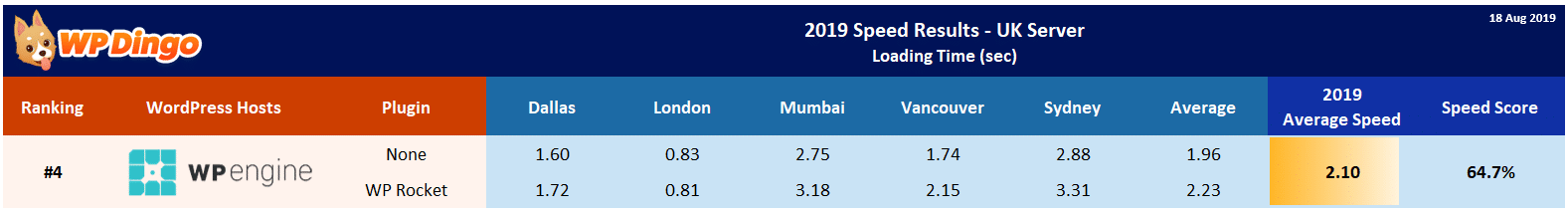 2019 WP Engine Speed Table - UK Server