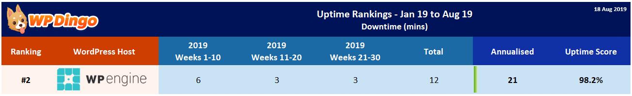 WP Engine 2019 Uptime Test Results