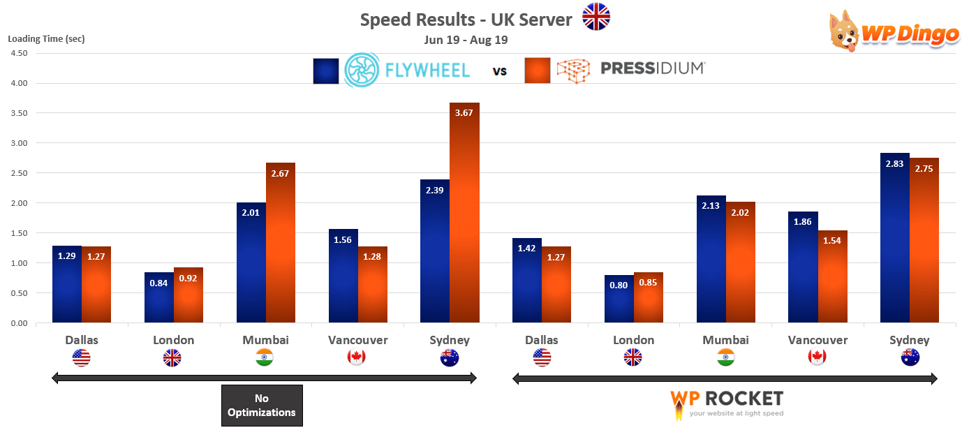 2019 Flywheel vs Pressidium Speed Chart - UK Server