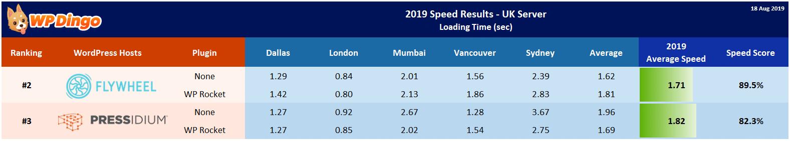 2019 Flywheel vs Pressidium Speed Table - UK Server