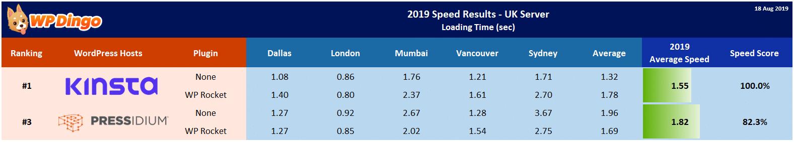 2019 Kinsta vs Pressidium Speed Table - UK Server