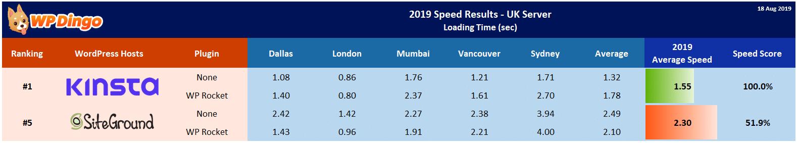 2019 Kinsta vs SiteGround Speed Table - UK Server