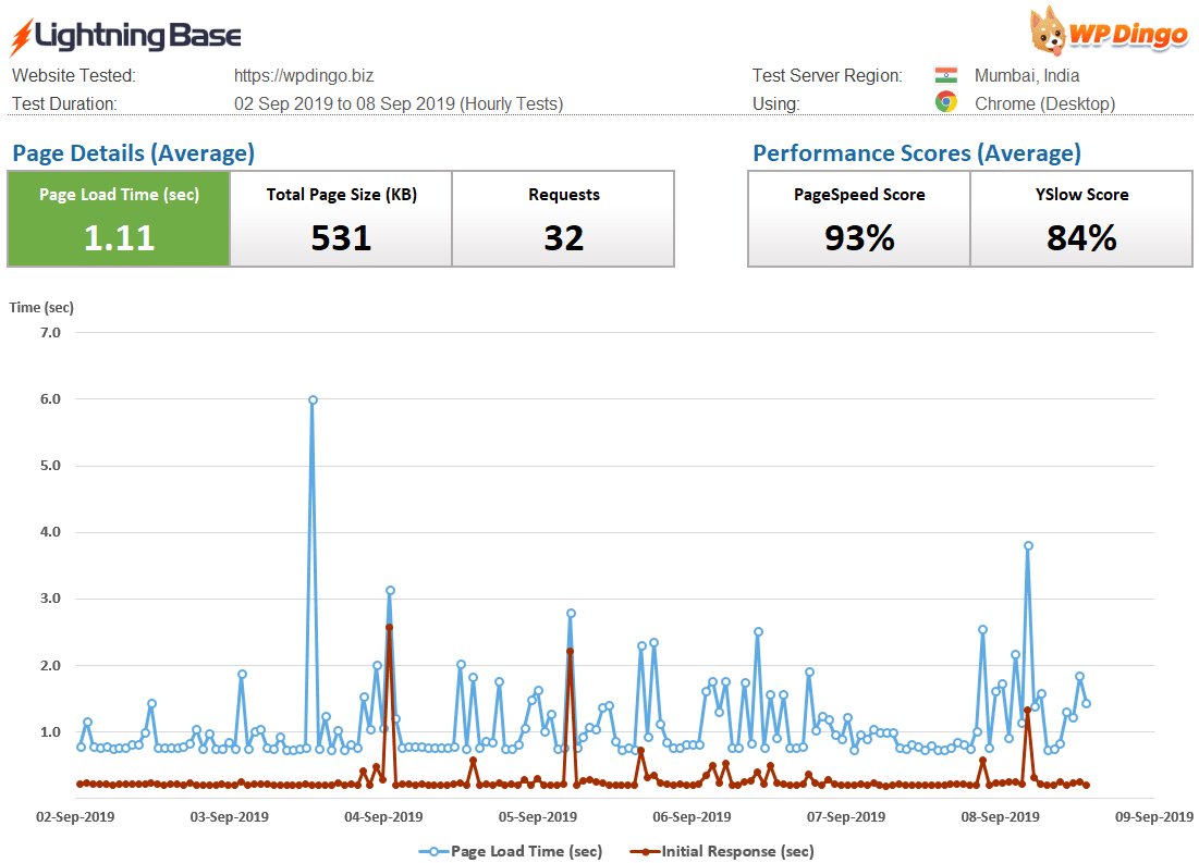 Lightning Base Speed Dashboard & Load Time Chart