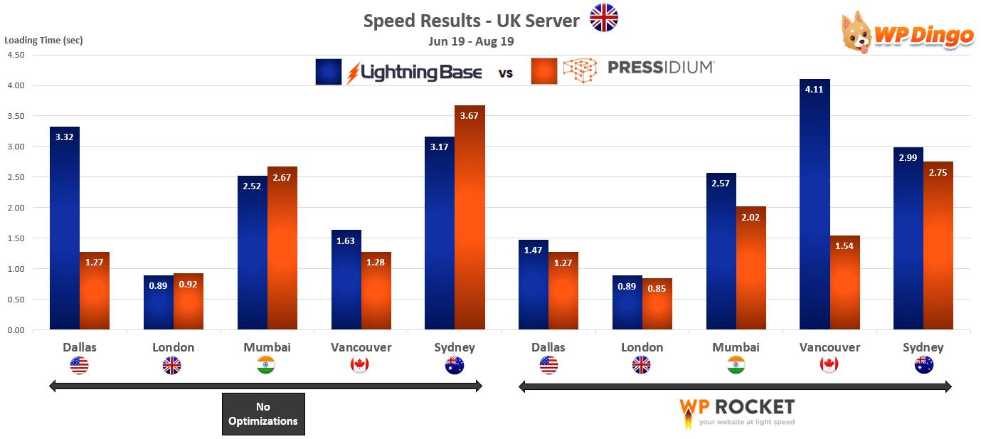 2019 Lightning Base vs Pressidium Speed Chart - UK Server