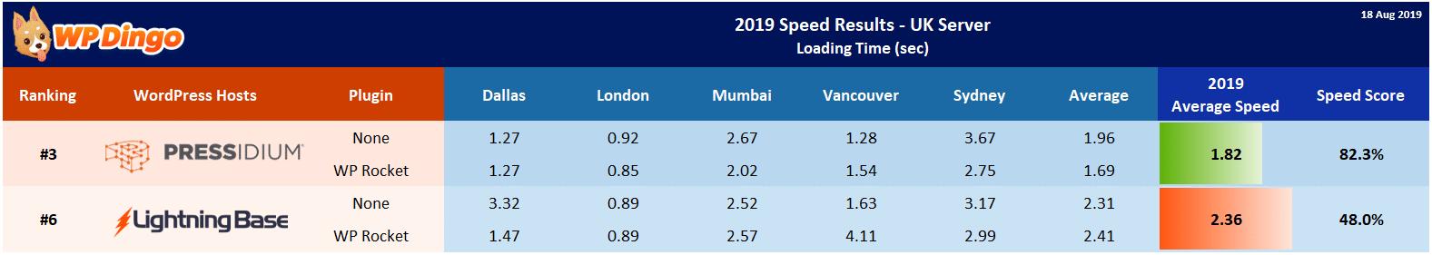 2019 Lightning Base vs Pressidium Speed Table - UK Server