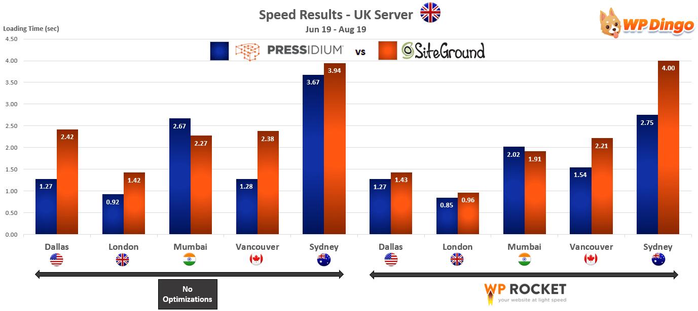 2019 Pressidium vs SiteGround Speed Chart - UK Server