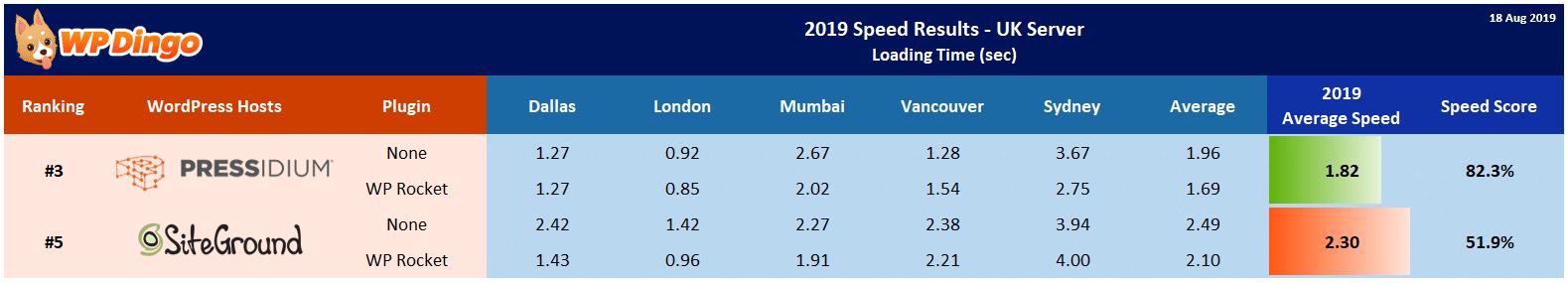 2019 Pressidium vs SiteGround Speed Table - UK Server