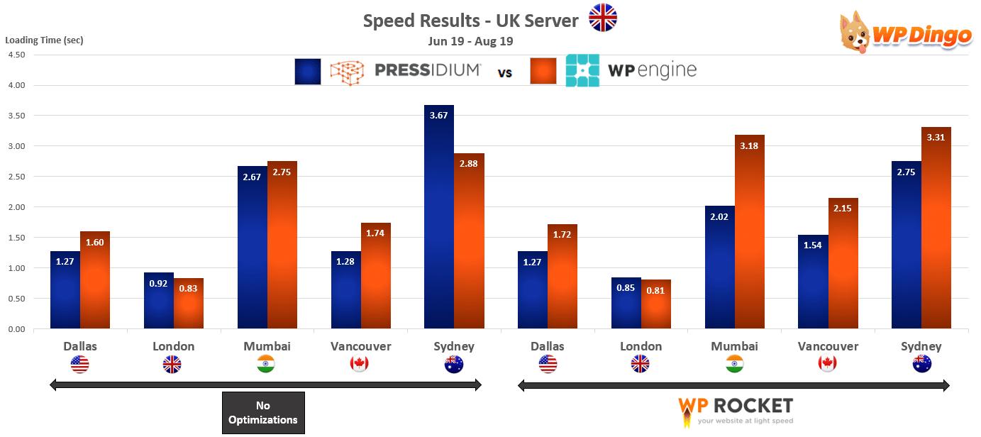2019 Pressidium vs WP Engine Speed Chart - UK Server