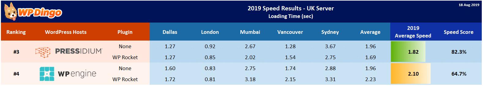 2019 Pressidium vs WP Engine Speed Table - UK Server