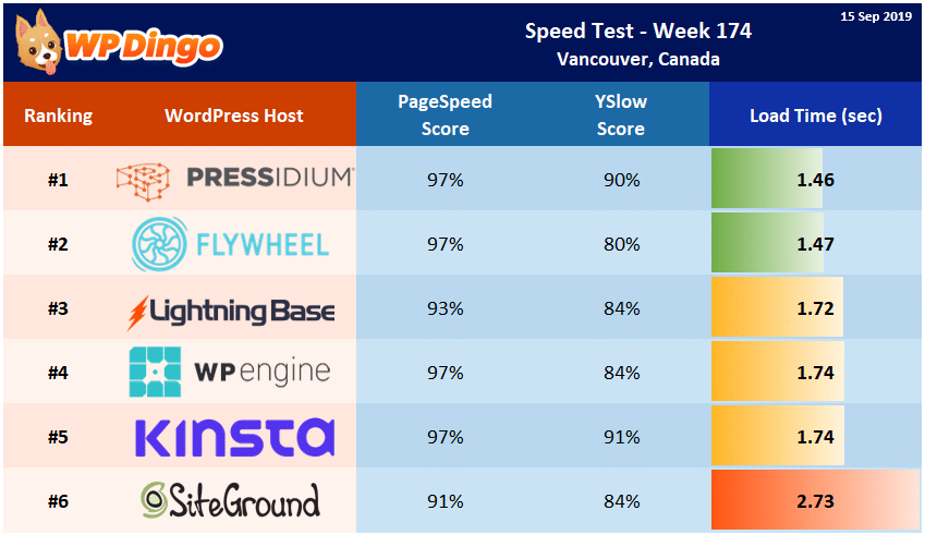 Speed Test Results - Summary Table - Week 174
