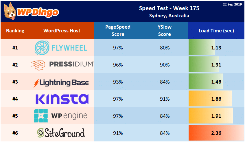 Speed Test Results - Summary Table - Week 175