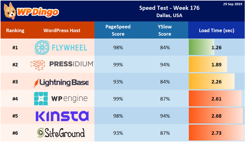 Speed Test Results - Summary Table - Week 176